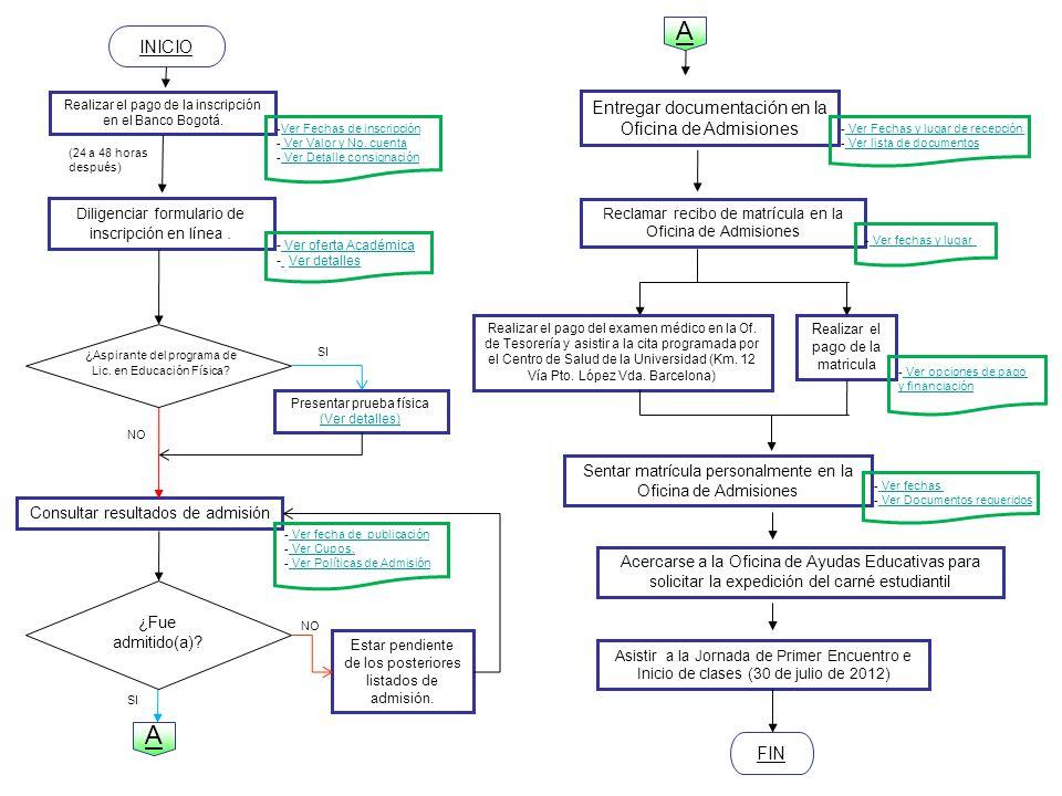 PROCESO DE INSCRIPCIÓN, SELECCIÓN Y MATRÍCULA – ESTUDIANTES NUEVOS (I PA 2012) Fechas de inscripción: 26 de marzo al 19 de junio de 2012 (Ver calendario académico) (Ver calendario académico) Detalles de la consignación: Banco de Bogotá Cuenta de Ahorros Número 364 - 10663 – 3 Titular: UNIVERSIDAD DE LOS LLANOS Valor: $90.700 Volver al flujograma 2012 xx Universidad de los Llanos No.