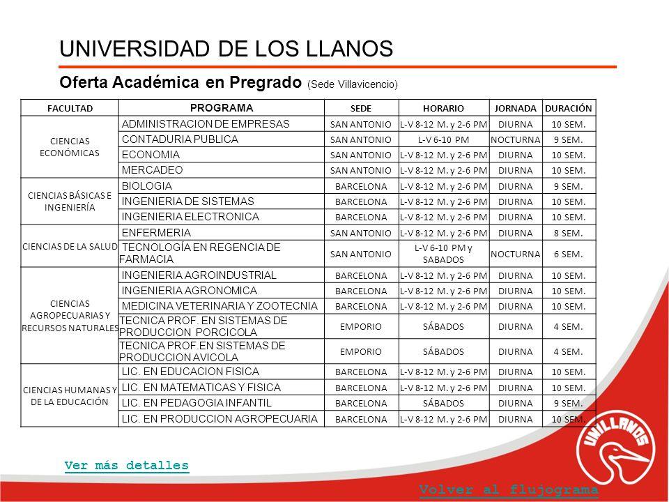 UNIVERSIDAD DE LOS LLANOS Oferta Académica en Pregrado (Sede Villavicencio) FACULTAD PROGRAMA SEDEHORARIOJORNADADURACIÓN CIENCIAS ECONÓMICAS ADMINISTR