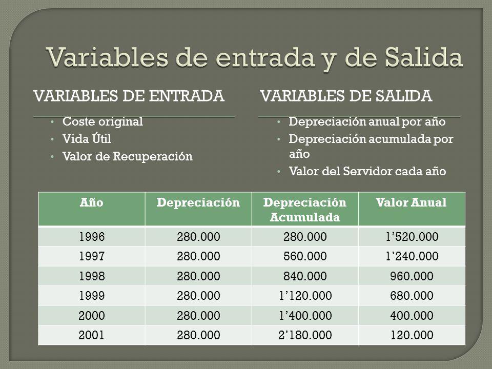 VARIABLES DE ENTRADAVARIABLES DE SALIDA Coste original Vida Útil Valor de Recuperación Depreciación anual por año Depreciación acumulada por año Valor