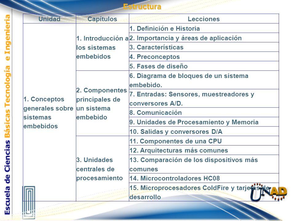 Estructura UnidadCapítulosLecciones 1. Conceptos generales sobre sistemas embebidos 1. Introducción a los sistemas embebidos 1. Definición e Historia