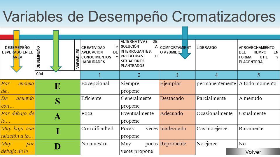 Variables de Desempeño Cromatizadores DESEMEPEÑO ESPERADO EN EL ÁREA DESEMPEÑO VARIABLES CREATIVIDAD Y APLICACIÓN DE CONOCIMIENTOS Y HABILIDADES ALTERNATIVAS DE SOLUCIÓN A INTERROGANTES, PROBLEMAS O SITUACIONES PLANTEADOS COMPORTAMIENT O ASUMIDO.