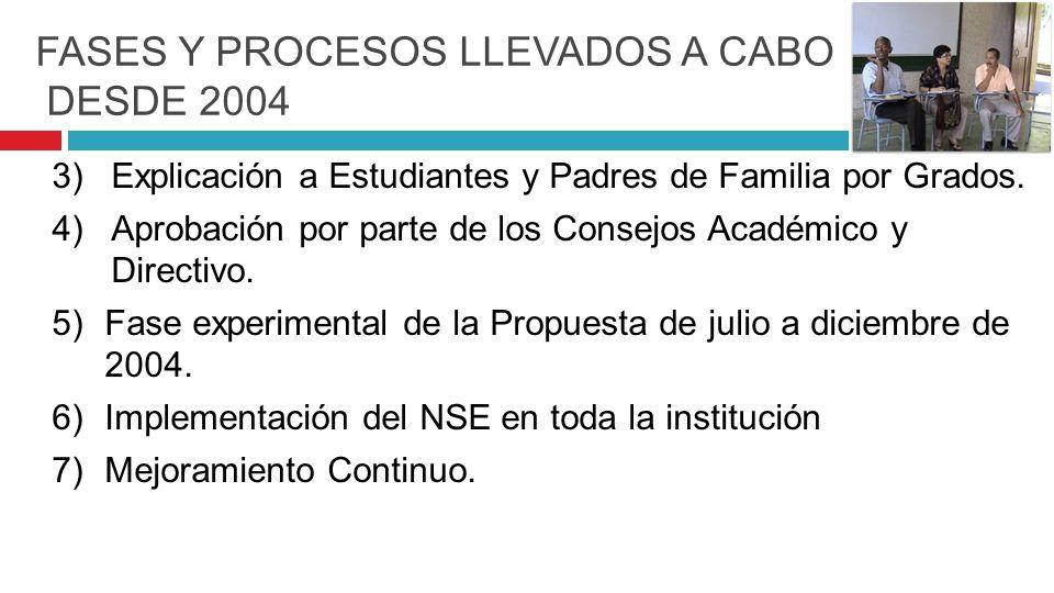 FASES Y PROCESOS LLEVADOS A CABO DESDE 2004 3)Explicación a Estudiantes y Padres de Familia por Grados.