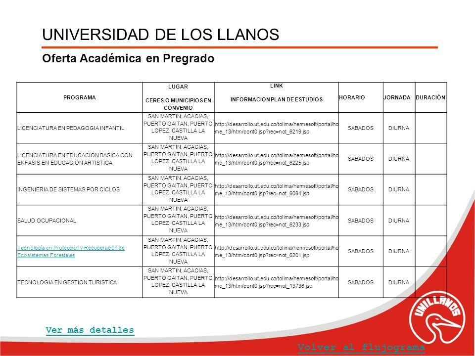 UNIVERSIDAD DE LOS LLANOS Oferta Académica en Pregrado Volver al flujograma Ver más detalles PROGRAMA LUGAR CERES O MUNICIPIOS EN CONVENIO LINK INFORM