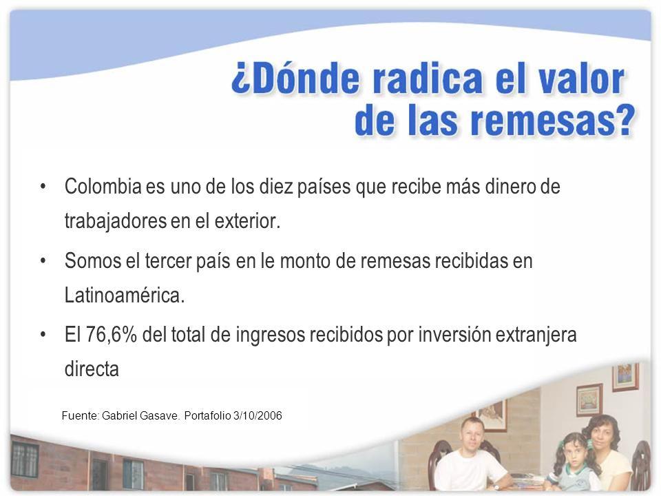 Colombia es uno de los diez países que recibe más dinero de trabajadores en el exterior.
