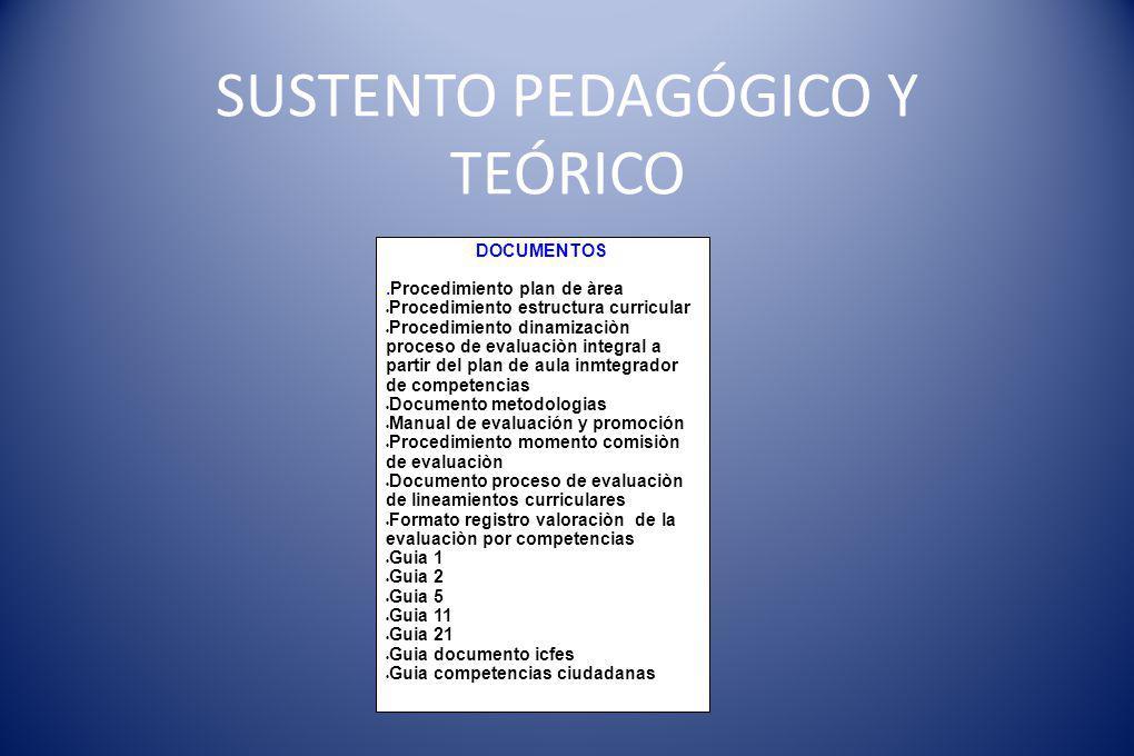 SUSTENTO PEDAGÓGICO Y TEÓRICO DOCUMENTOS.Procedimiento plan de àrea Procedimiento estructura curricular Procedimiento dinamizaciòn proceso de evaluaci