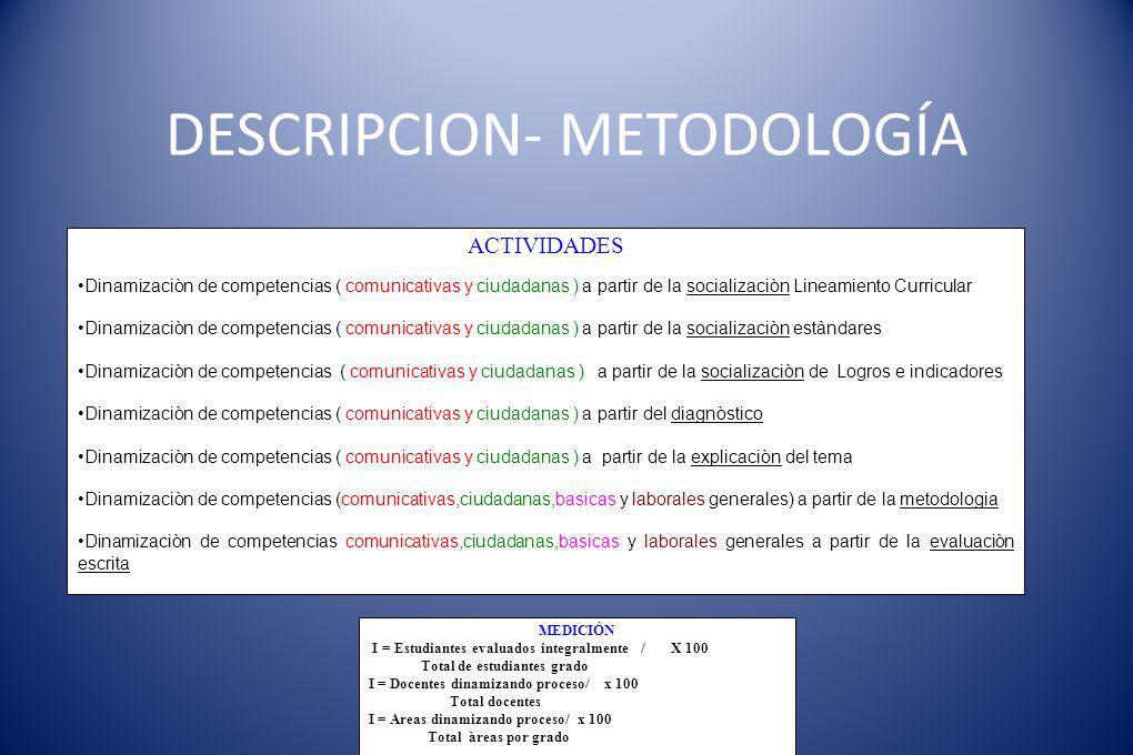 DESCRIPCION- METODOLOGÍA ACTIVIDADES Dinamizaciòn de competencias ( comunicativas y ciudadanas ) a partir de la socializaciòn Lineamiento Curricular D