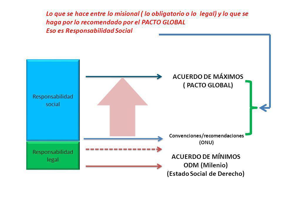 Responsabilidad social Responsabilidad legal ACUERDO DE MÍNIMOS ODM (Milenio) (Estado Social de Derecho) ACUERDO DE MÁXIMOS ( PACTO GLOBAL) Convencion