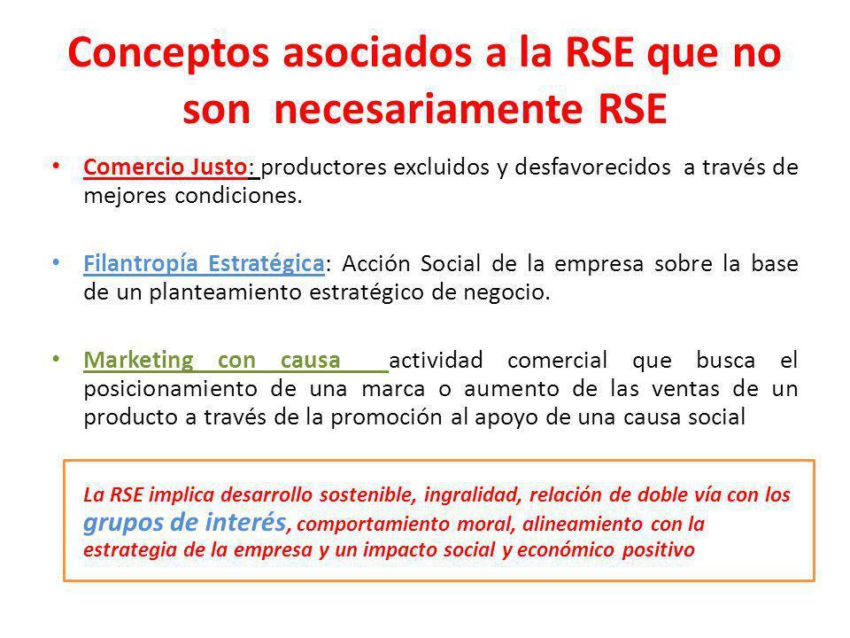 Conceptos asociados a la RSE que no son necesariamente RSE Comercio Justo: productores excluidos y desfavorecidos a través de mejores condiciones. Fil