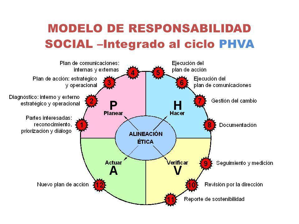 MODELO DE RESPONSABILIDAD SOCIAL –Integrado al ciclo PHVA