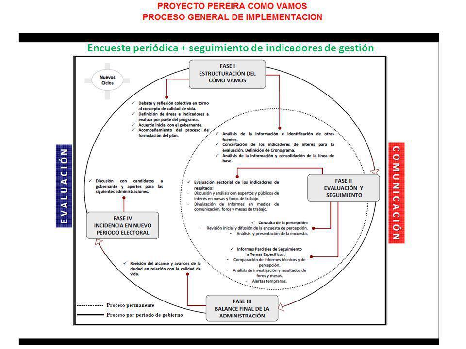 Encuesta periódica + seguimiento de indicadores de gestión