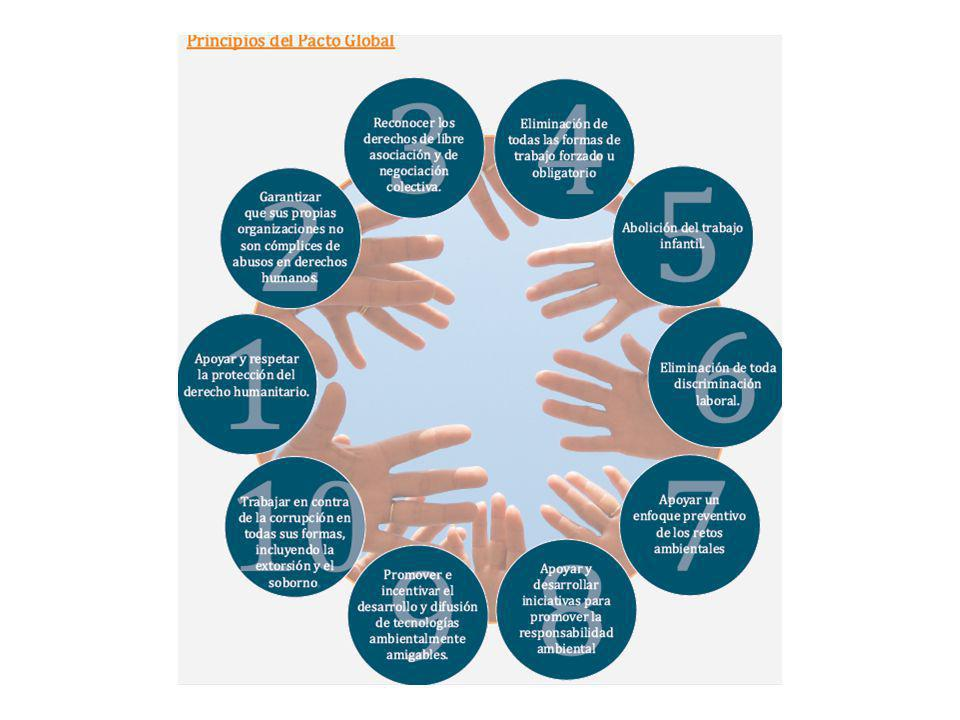 SOCIEDAD Reporte GRUPOS INTERÉS PROPUESTA DE VALOR CADENA DE VALOR Políticas, prácticas y capacidades organizacionales visión CAMBIO ORGANIZACIONAL INNOVACIÓN ADECUACIÓN COMUNICACIÓN REPORTE ECONOMIA RESPONSABLE 1 2 3 4 5 Adaptación del Performance Model de Claude Fussler por Luis Ernesto Salinas Integración de la RSE en los procesos de la Empresa