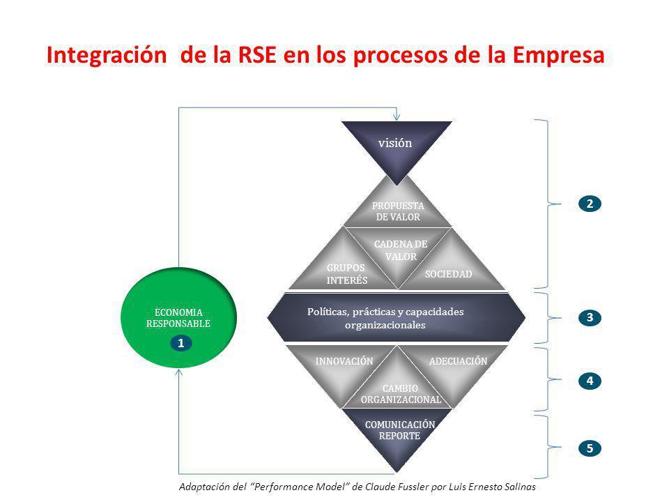 SOCIEDAD Reporte GRUPOS INTERÉS PROPUESTA DE VALOR CADENA DE VALOR Políticas, prácticas y capacidades organizacionales visión CAMBIO ORGANIZACIONAL IN