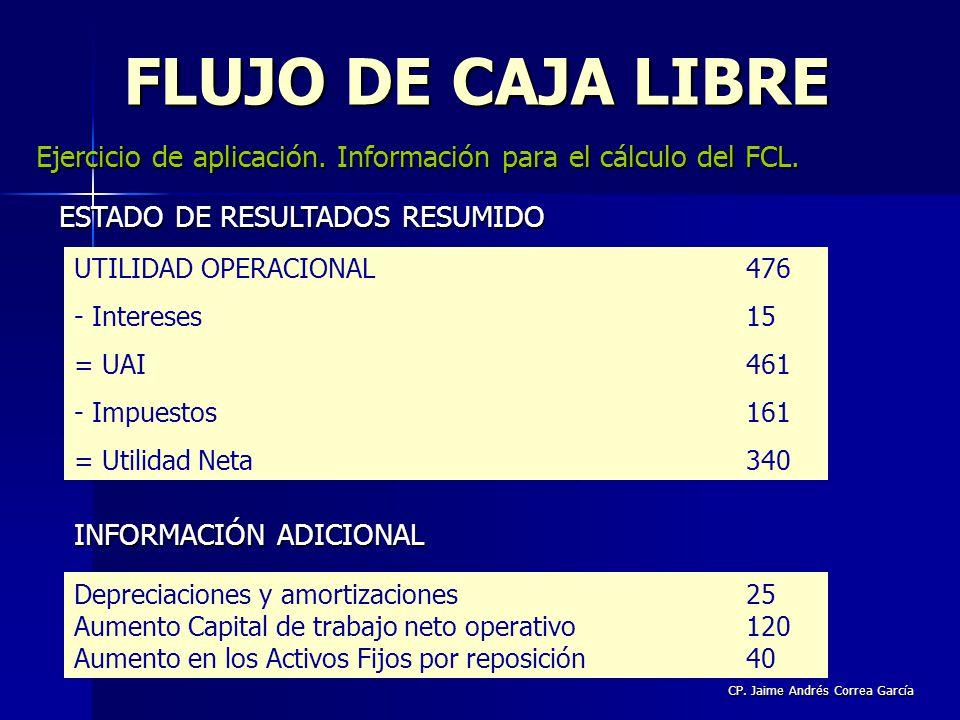 CP. Jaime Andrés Correa García FLUJO DE CAJA LIBRE Ejercicio de aplicación. Información para el cálculo del FCL. UTILIDAD OPERACIONAL476 - Intereses15