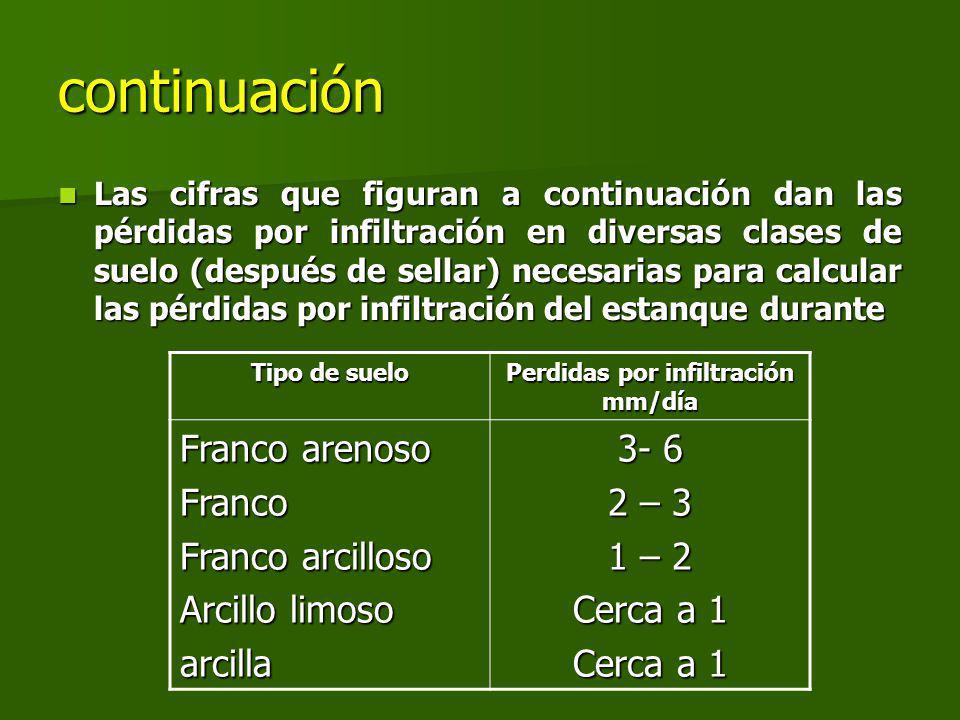 continuación Las cifras que figuran a continuación dan las pérdidas por infiltración en diversas clases de suelo (después de sellar) necesarias para calcular las pérdidas por infiltración del estanque durante Las cifras que figuran a continuación dan las pérdidas por infiltración en diversas clases de suelo (después de sellar) necesarias para calcular las pérdidas por infiltración del estanque durante Tipo de suelo Perdidas por infiltración mm/día Franco arenoso Franco Franco arcilloso Arcillo limoso arcilla 3- 6 2 – 3 1 – 2 Cerca a 1