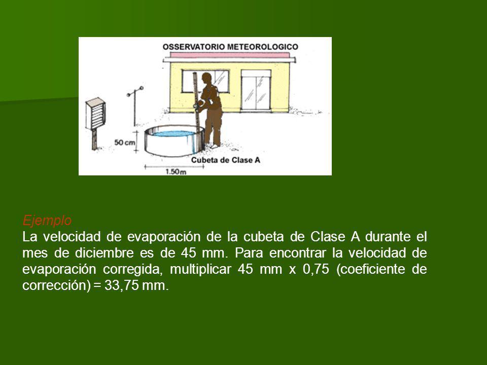 Ejemplo La velocidad de evaporación de la cubeta de Clase A durante el mes de diciembre es de 45 mm.