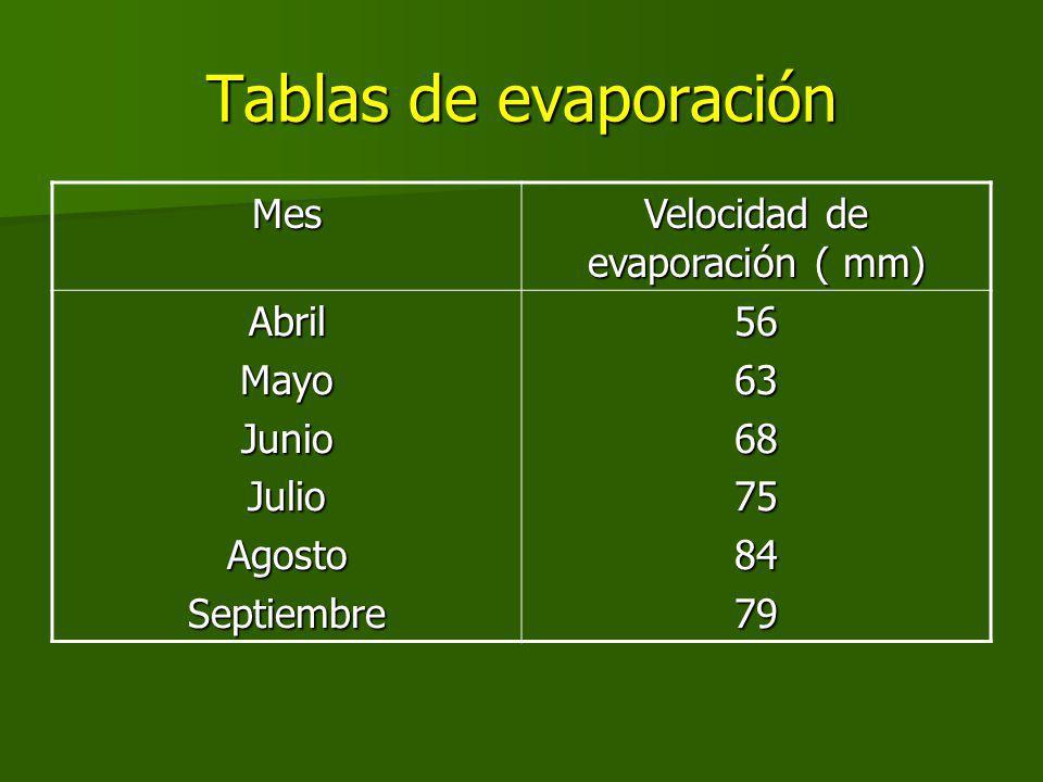 Tablas de evaporación Mes Velocidad de evaporación ( mm) AbrilMayoJunioJulioAgostoSeptiembre566368758479