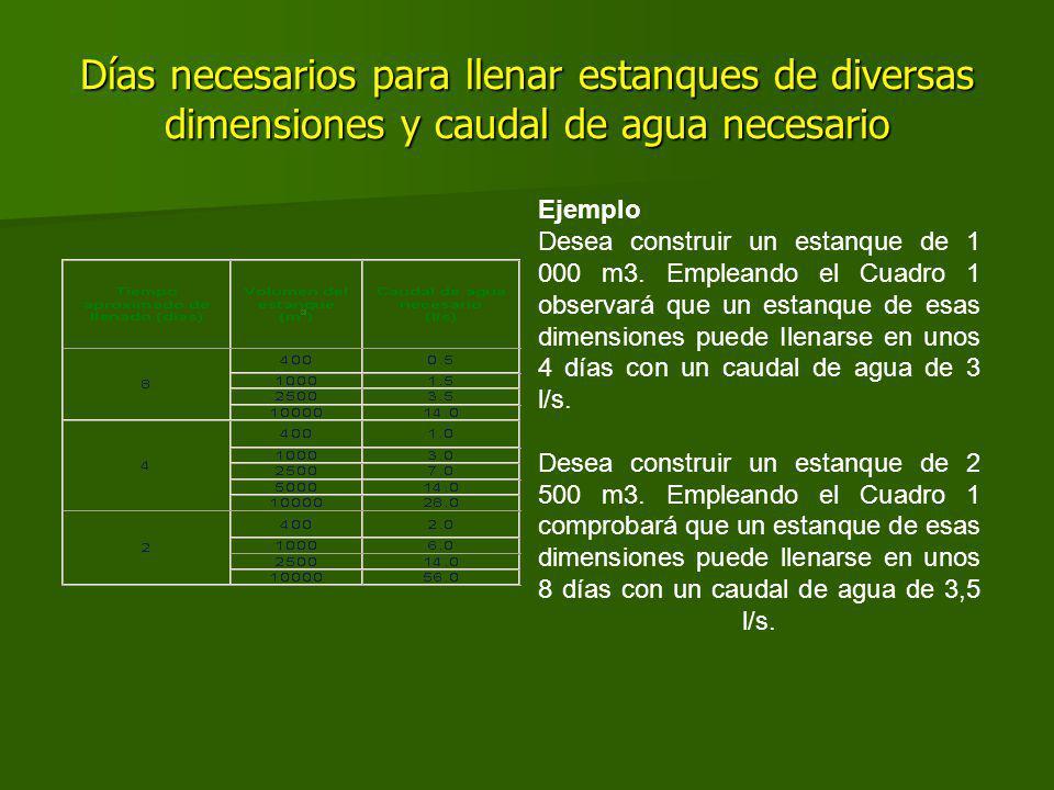 Días necesarios para llenar estanques de diversas dimensiones y caudal de agua necesario Ejemplo Desea construir un estanque de 1 000 m3.