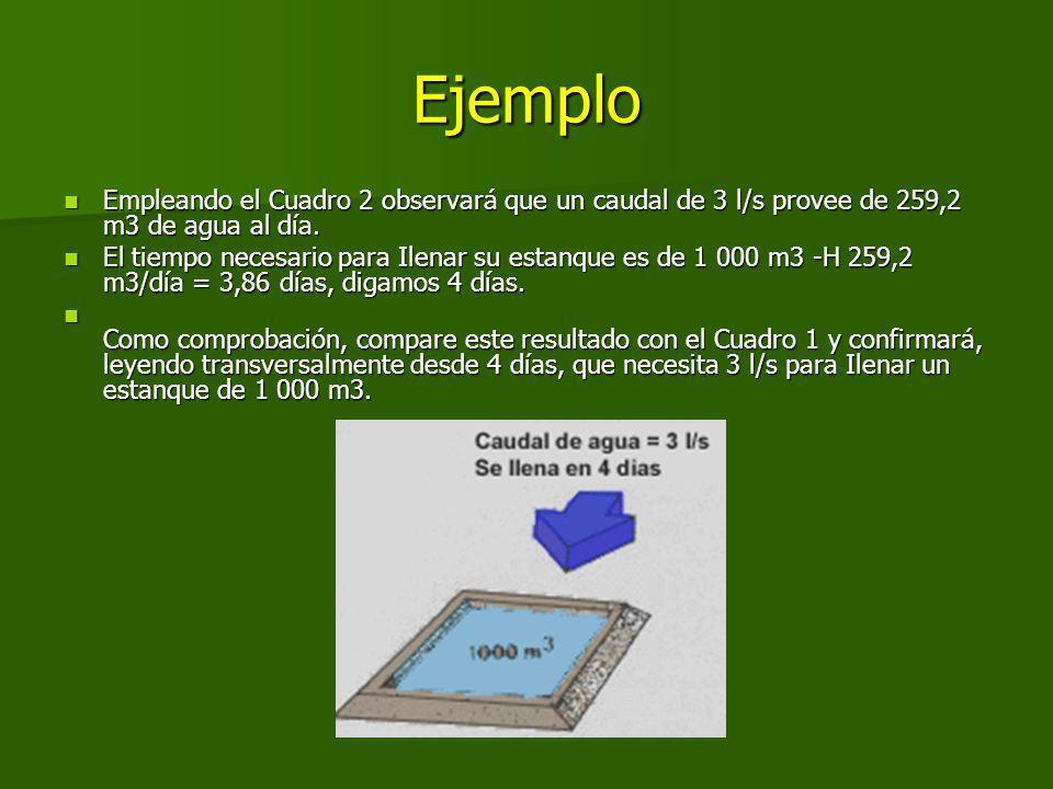 Ejemplo Empleando el Cuadro 2 observará que un caudal de 3 l/s provee de 259,2 m3 de agua al día.
