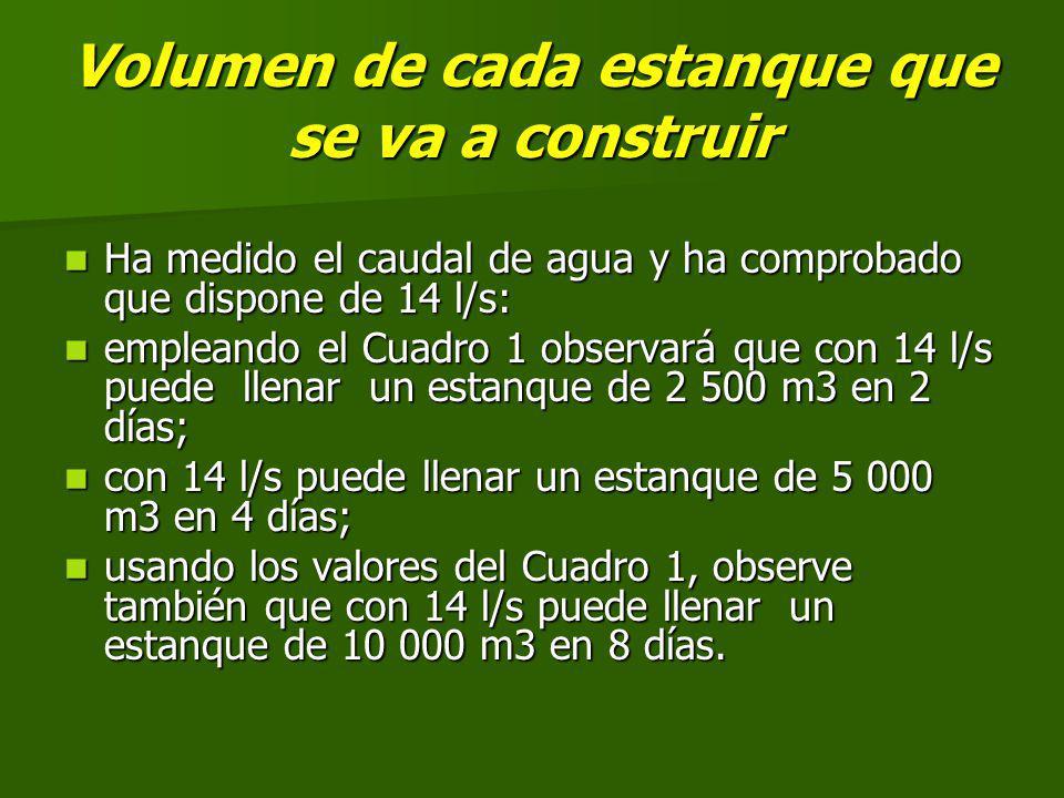 Volumen de cada estanque que se va a construir Ha medido el caudal de agua y ha comprobado que dispone de 14 l/s: Ha medido el caudal de agua y ha comprobado que dispone de 14 l/s: empleando el Cuadro 1 observará que con 14 l/s puede llenar un estanque de 2 500 m3 en 2 días; empleando el Cuadro 1 observará que con 14 l/s puede llenar un estanque de 2 500 m3 en 2 días; con 14 l/s puede llenar un estanque de 5 000 m3 en 4 días; con 14 l/s puede llenar un estanque de 5 000 m3 en 4 días; usando los valores del Cuadro 1, observe también que con 14 l/s puede llenar un estanque de 10 000 m3 en 8 días.