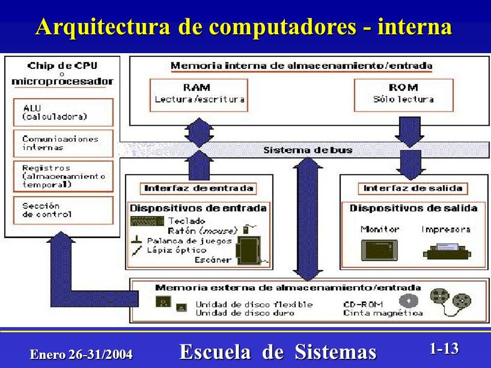 Enero 26-31/2004 Escuela de Sistemas 1-12 Arquitectura de computadores - externa