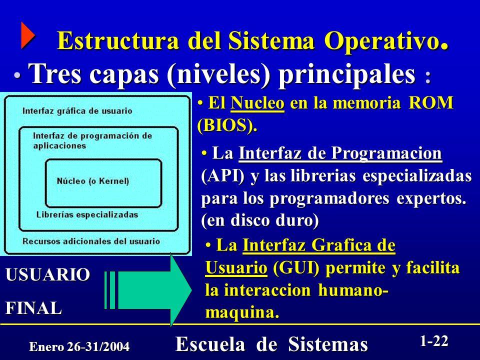 Enero 26-31/2004 Escuela de Sistemas 1-21 El sistema operativo de un computador es una combinación hardware/software es una combinación hardware/softw