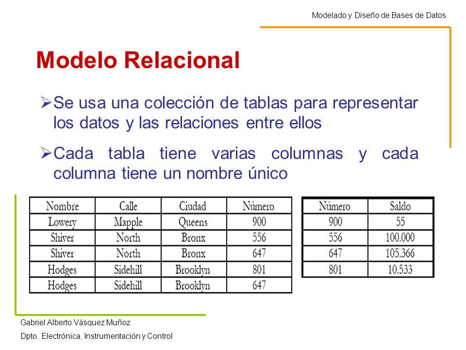 Modelo Relacional Modelado y Diseño de Bases de Datos Gabriel Alberto Vásquez Muñoz Dpto.