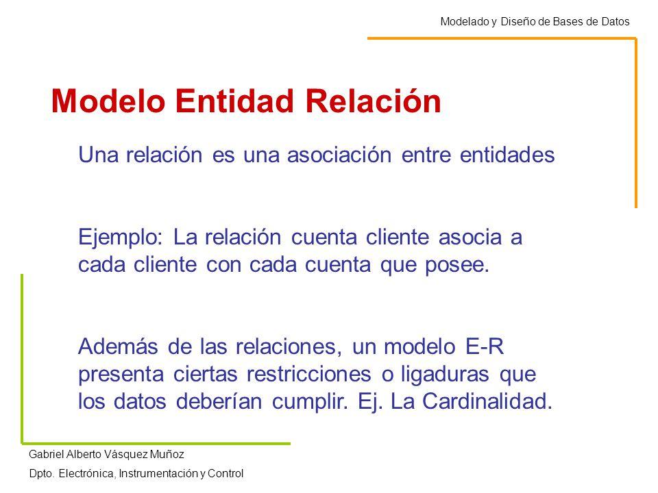 Modelo Entidad Relación nombre cliente cuenta ctacli cedula direccion numerosaldo Diagrama Entidad Relación Modelado y Diseño de Bases de Datos Gabriel Alberto Vásquez Muñoz Dpto.