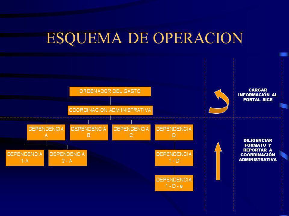 ESQUEMA DE OPERACION DILIGENCIAR FORMATO Y REPORTAR A COORDINACIÓN ADMINISTRATIVA CARGAR INFORMACIÓN AL PORTAL SICE