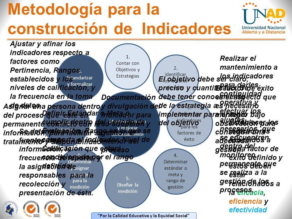 Por la Calidad Educativa y la Equidad Social 1. Contar con Objetivos y Estrategias 4. Determinar estándar o meta y rango de gestión 2. Identificar los