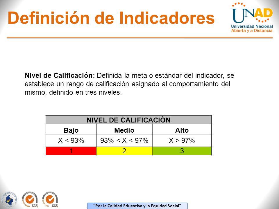 Por la Calidad Educativa y la Equidad Social NIVEL DE CALIFICACIÓN BajoMedioAlto X < 93%93% < X < 97%X > 97% 123 Nivel de Calificación: Definida la me
