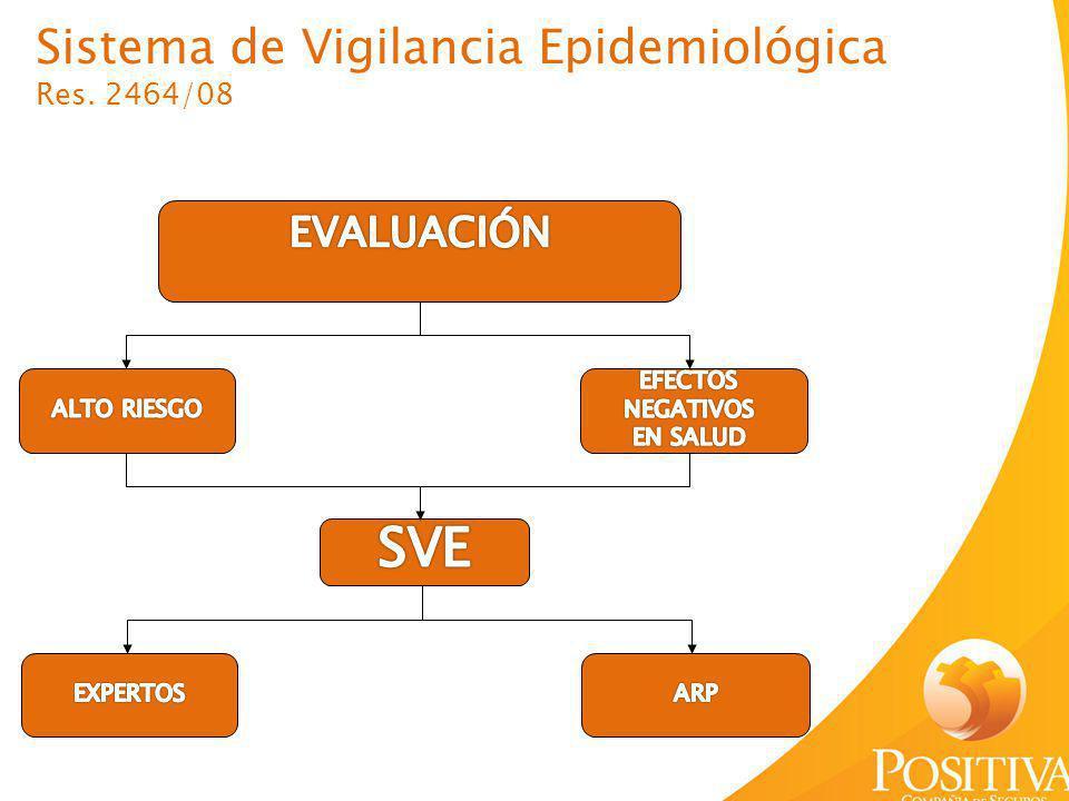 Sistema de Vigilancia Epidemiológica Res. 2464/08