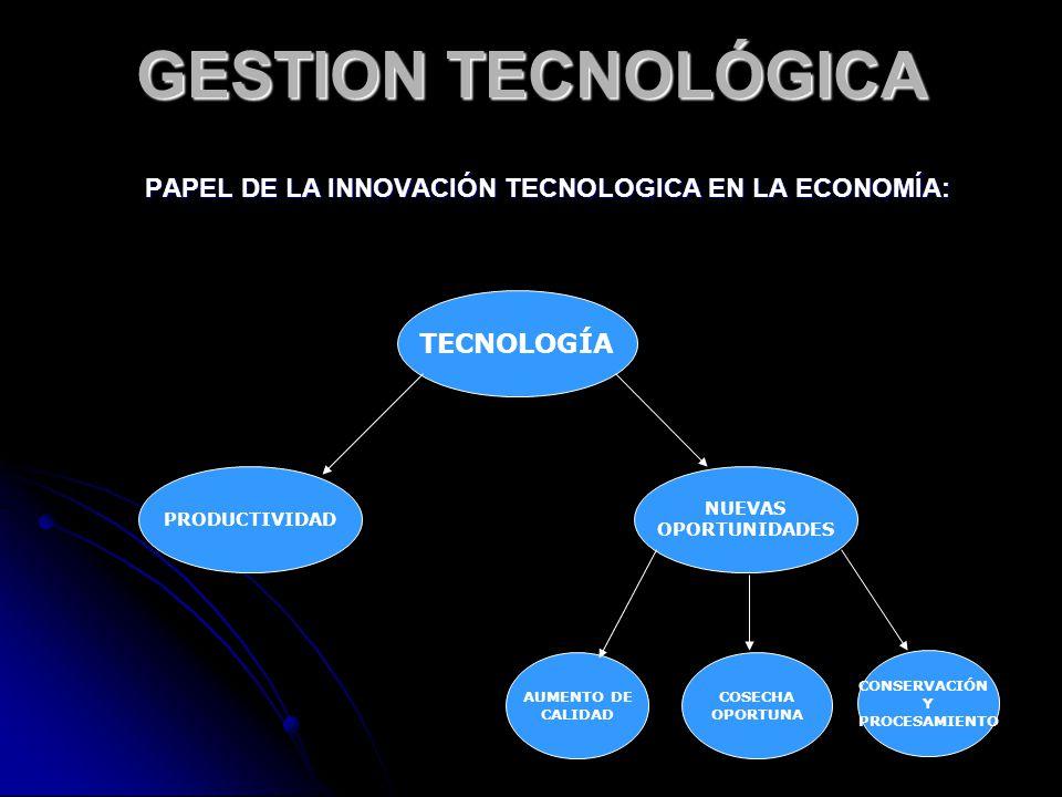 PAPEL DE LA INNOVACIÓN TECNOLOGICA EN LA ECONOMÍA: TECNOLOGÍA PRODUCTIVIDAD COSECHA OPORTUNA AUMENTO DE CALIDAD NUEVAS OPORTUNIDADES CONSERVACIÓN Y PR
