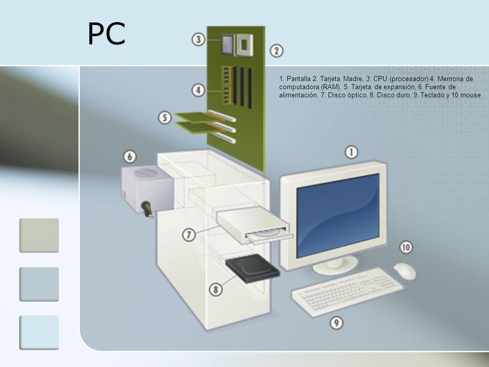 PC 1. Pantalla 2. Tarjeta Madre, 3. CPU (procesador) 4. Memoria de computadora (RAM), 5. Tarjeta de expansión, 6. Fuente de alimentación, 7. Disco ópt