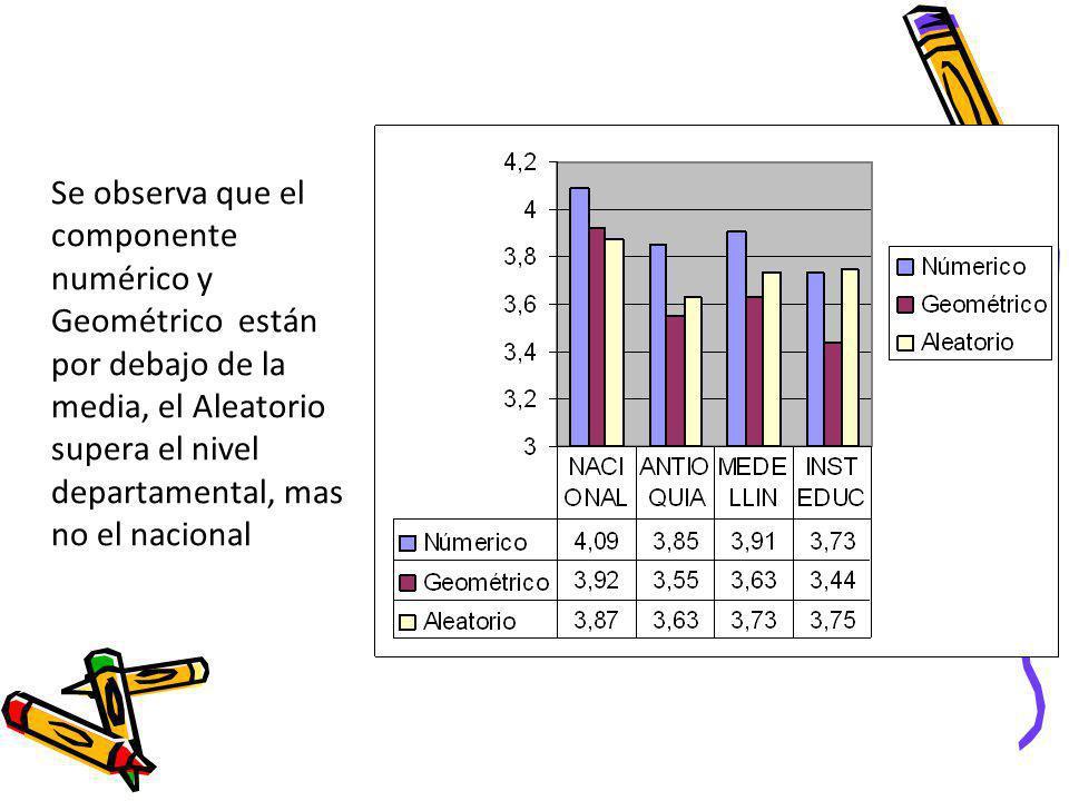 2. Resultados El promedio en comparación con los otras entidades estuvo por debajo de la media, sin embargo la desviación estándar es mas baja que la