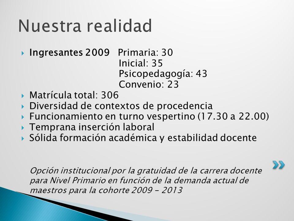 Nuestra realidad Ingresantes 2009 Primaria: 30 Inicial: 35 Psicopedagogía: 43 Convenio: 23 Matrícula total: 306 Diversidad de contextos de procedencia