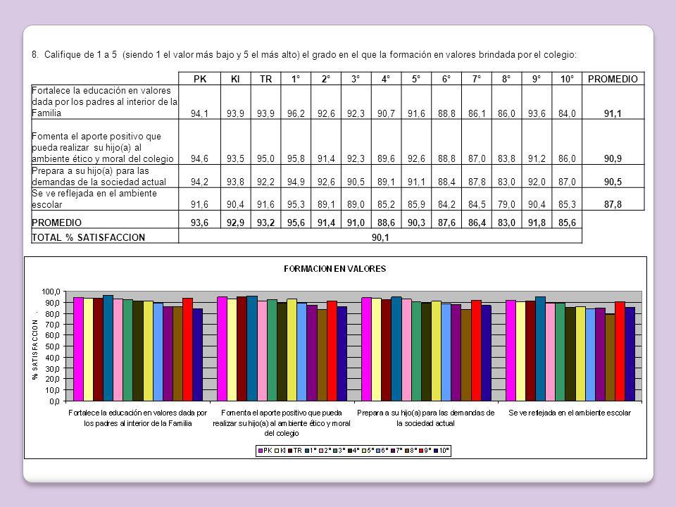 8. Califique de 1 a 5 (siendo 1 el valor más bajo y 5 el más alto) el grado en el que la formación en valores brindada por el colegio: PKKITR1°2°3°4°5