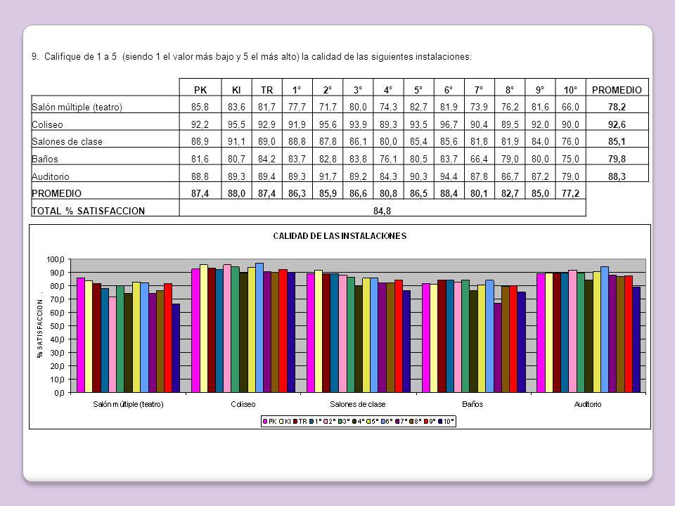 9. Califique de 1 a 5 (siendo 1 el valor más bajo y 5 el más alto) la calidad de las siguientes instalaciones: PKKITR1°2°3°4°5°6°7°8°9°10°PROMEDIO Sal