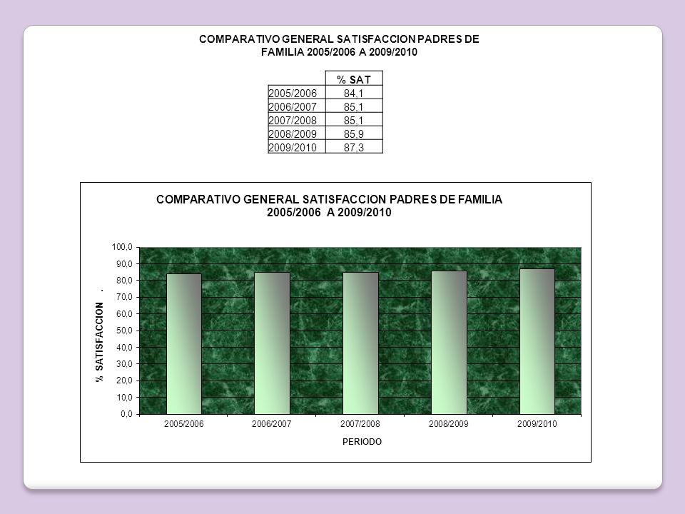 COMPARATIVO GENERAL SATISFACCION PADRES DE FAMILIA 2005/2006 A 2009/2010 % SAT 2005/200684,1 2006/200785,1 2007/200885,1 2008/200985,9 2009/201087,3