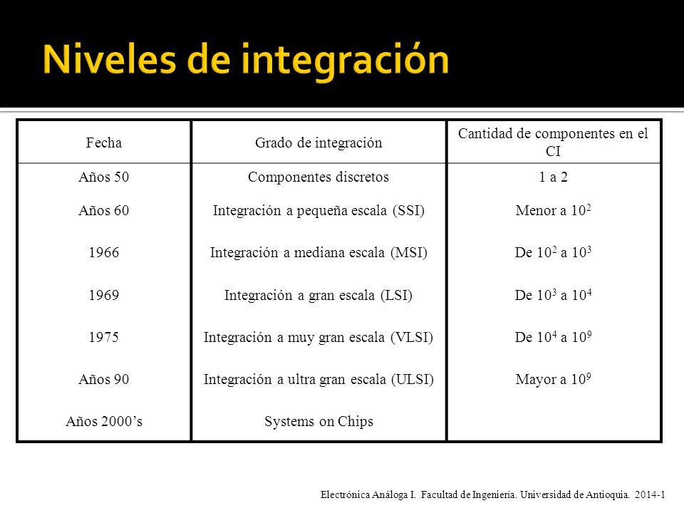 FechaGrado de integración Cantidad de componentes en el CI Años 50Componentes discretos1 a 2 Años 60Integración a pequeña escala (SSI)Menor a 10 2 1966Integración a mediana escala (MSI)De 10 2 a 10 3 1969Integración a gran escala (LSI)De 10 3 a 10 4 1975Integración a muy gran escala (VLSI)De 10 4 a 10 9 Años 90Integración a ultra gran escala (ULSI)Mayor a 10 9 Años 2000sSystems on Chips Electrónica Análoga I.