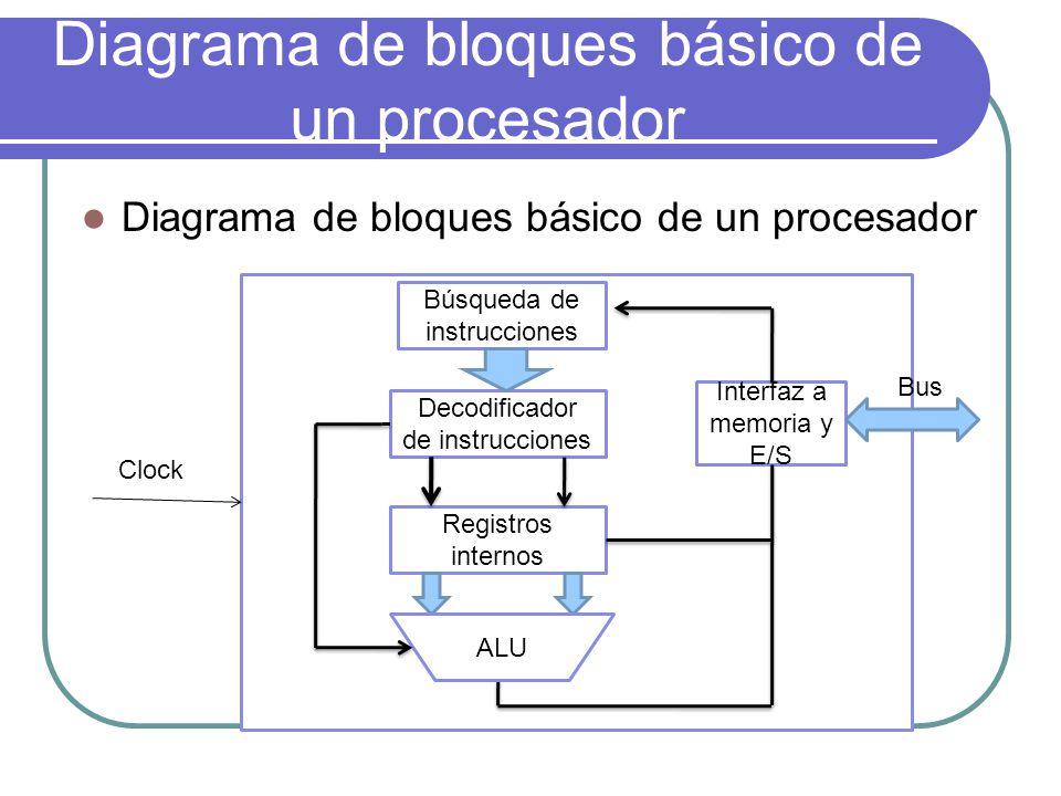 Diagrama de bloques básico de un procesador Búsqueda de instrucciones Decodificador de instrucciones Registros internos Interfaz a memoria y E/S Clock
