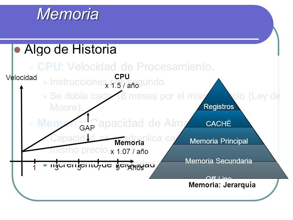 Algo de Historia CPU: Velocidad de Procesamiento. Instrucciones por segundo. Se dobla cada 18 meses por el mismo precio (Ley de Moore). Memoria: Capac