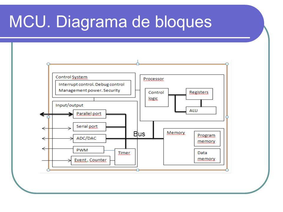 Pequeño sistema digital programable de propósito específica dedicado al control de procesos.
