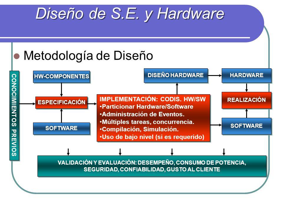Metodología de Diseño ESPECIFICACIÓN CONOCIMIENTOS PREVIOS HW-COMPONENTES SOFTWARE IMPLEMENTACIÓN: CODIS. HW/SW Particionar Hardware/Software Administ