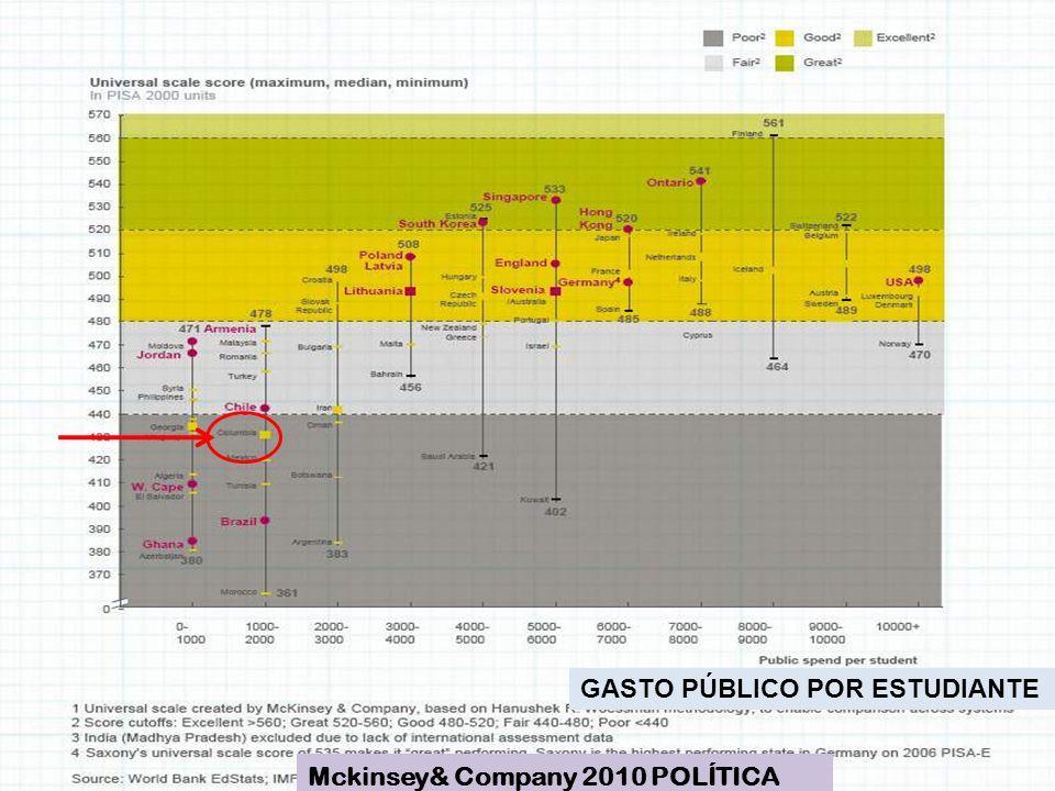 GASTO PÚBLICO POR ESTUDIANTE Mckinsey& Company 2010 POLÍTICA PÚBLICA EDUCATIVA COMPARADA