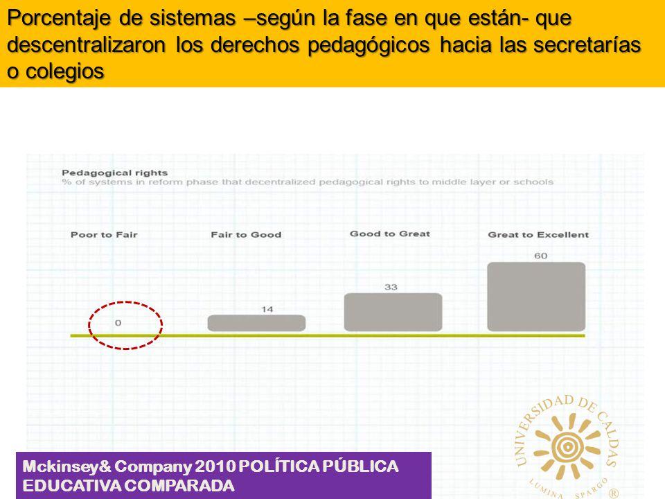 Porcentaje de sistemas –según la fase en que están- que descentralizaron los derechos pedagógicos hacia las secretarías o colegios Mckinsey& Company 2010 POLÍTICA PÚBLICA EDUCATIVA COMPARADA