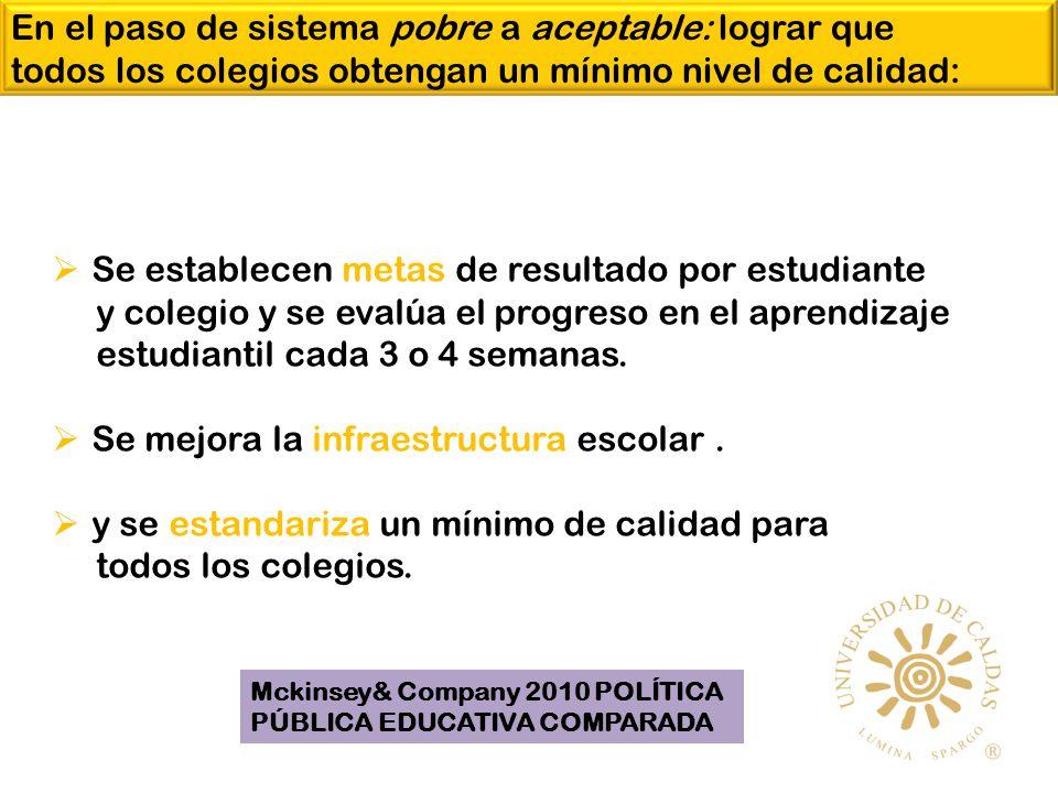 Se establecen metas de resultado por estudiante y colegio y se evalúa el progreso en el aprendizaje estudiantil cada 3 o 4 semanas.