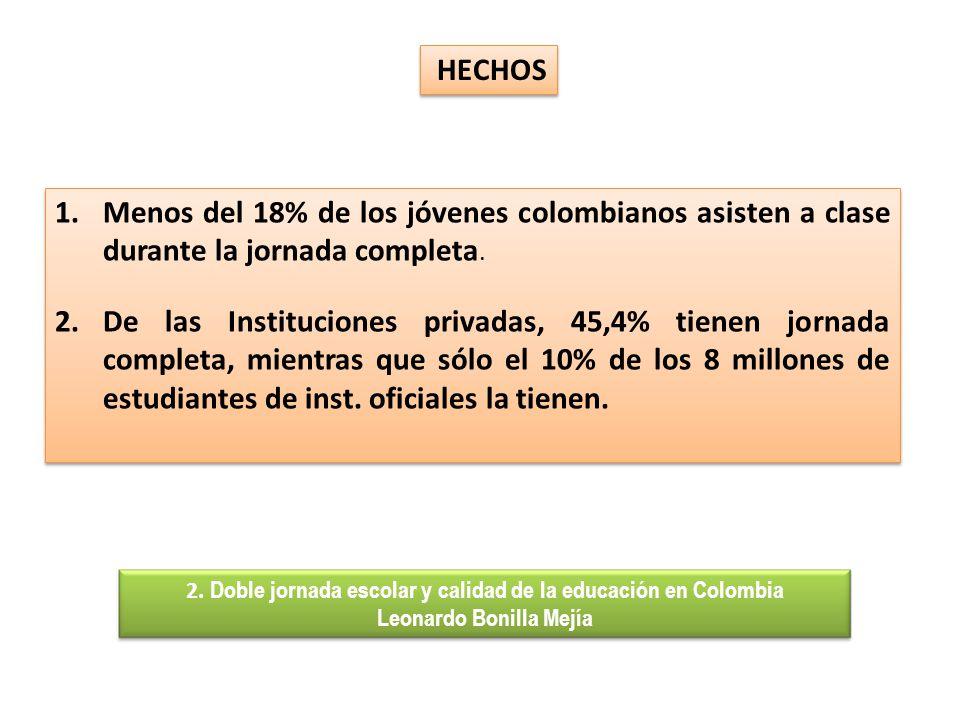 1.Menos del 18% de los jóvenes colombianos asisten a clase durante la jornada completa. 2.De las Instituciones privadas, 45,4% tienen jornada completa