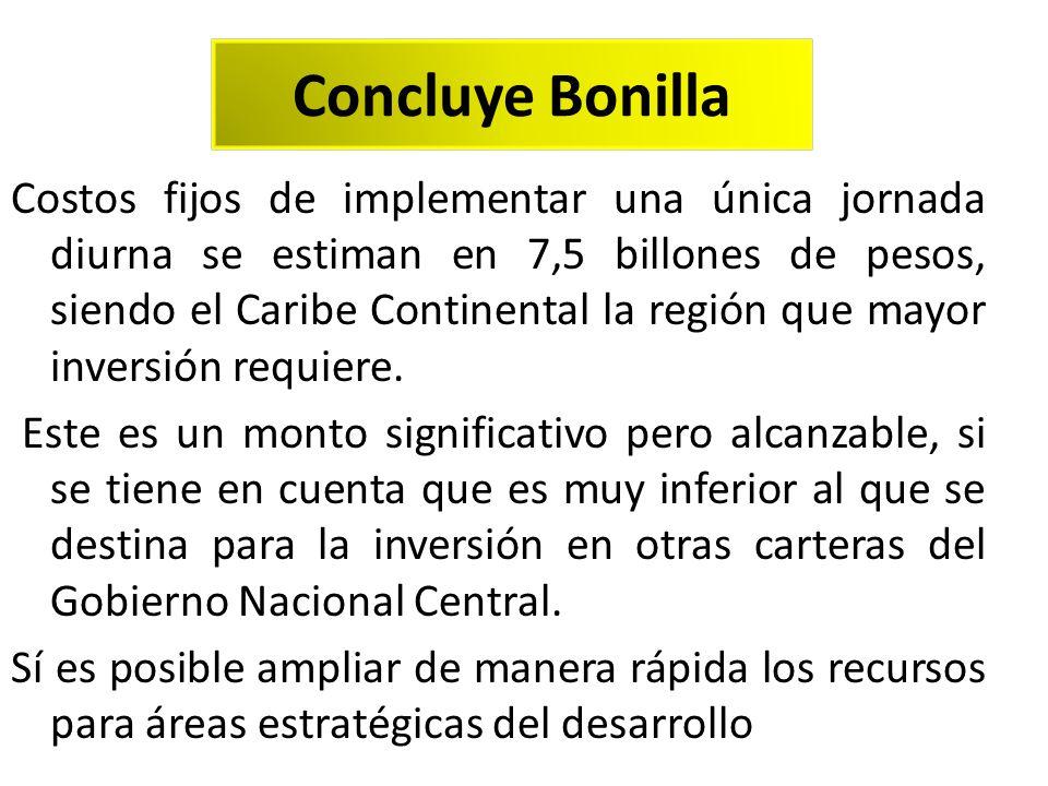 Concluye Bonilla: Costos fijos de implementar una única jornada diurna se estiman en 7,5 billones de pesos, siendo el Caribe Continental la región que mayor inversión requiere.