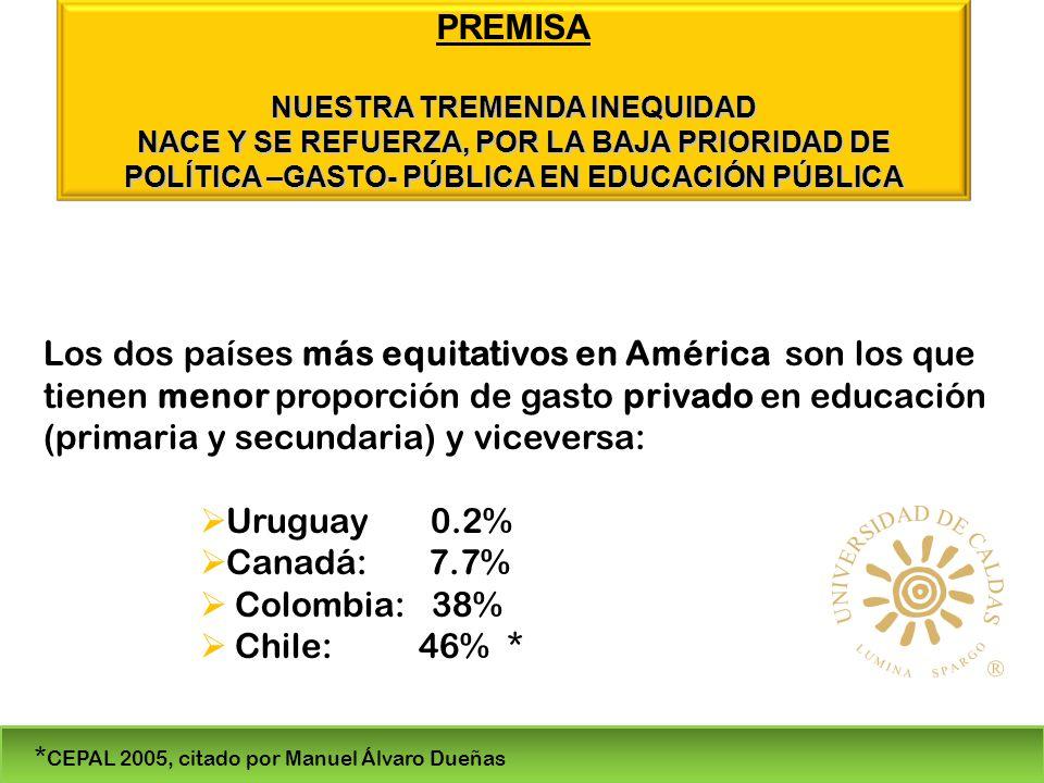 Los dos países más equitativos en América son los que tienen menor proporción de gasto privado en educación (primaria y secundaria) y viceversa: Uruguay 0.2% Canadá: 7.7% Colombia: 38% Chile: 46% * * CEPAL 2005, citado por Manuel Álvaro Dueñas PREMISA NUESTRA TREMENDA INEQUIDAD NACE Y SE REFUERZA, POR LA BAJA PRIORIDAD DE POLÍTICA –GASTO- PÚBLICA EN EDUCACIÓN PÚBLICA