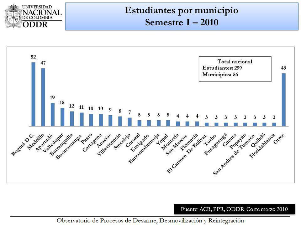 Estudiantes por municipio Semestre I – 2010